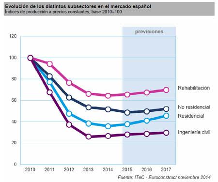 Cambio de tendencia en el sector construcci n europeo y en for Precio por metro cuadrado de construccion