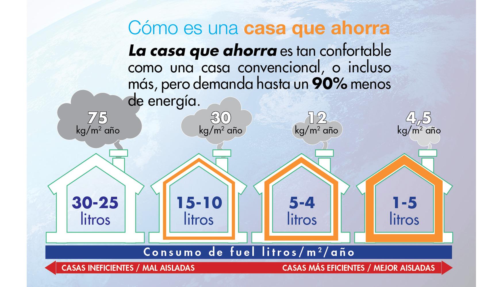 Entrevista A Pedro Luis Fern Ndez Cano Presidente De La Fundaci N  ~ Medidas Para Ahorrar Energia En Casa