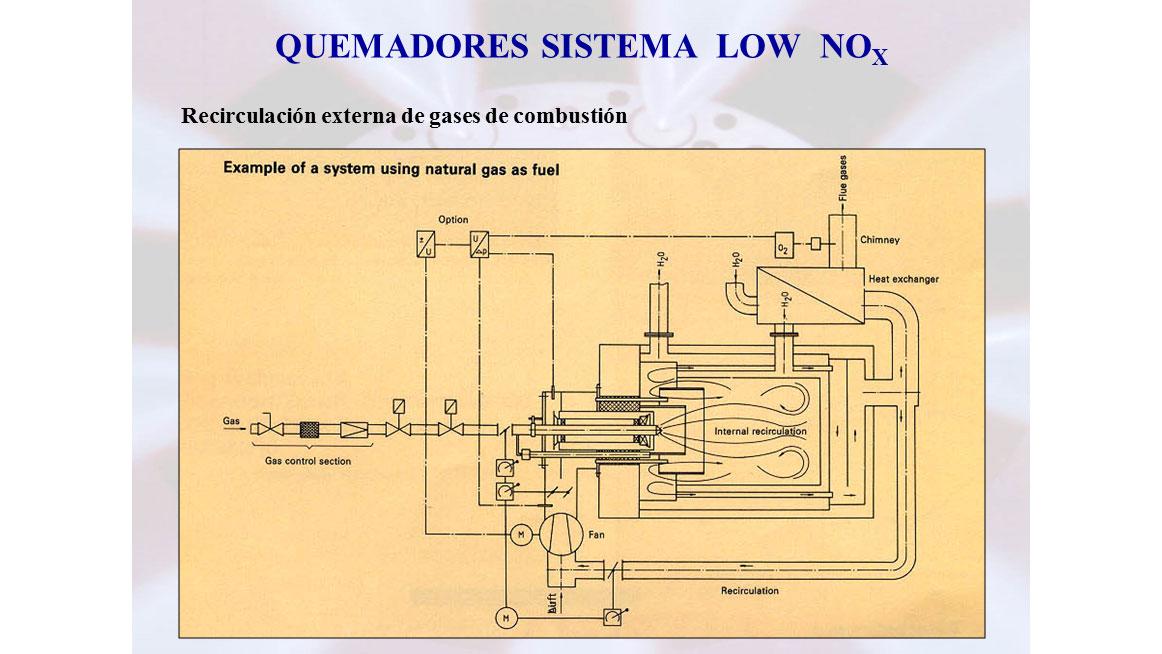 Recirculación de gases de combustión y otros métodos para mantener limpio nuestro medio ambiente - Reciclaje y gestión de residuos
