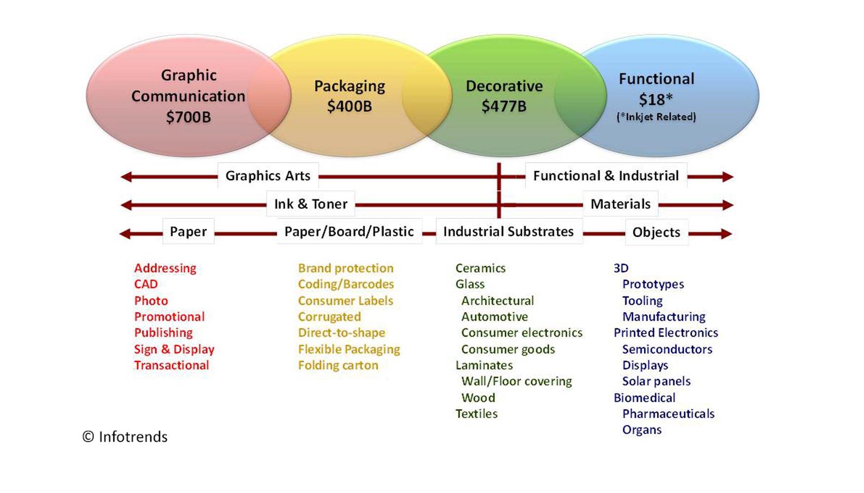 La transformación digital de la impresión industrial - Industria Gráfica