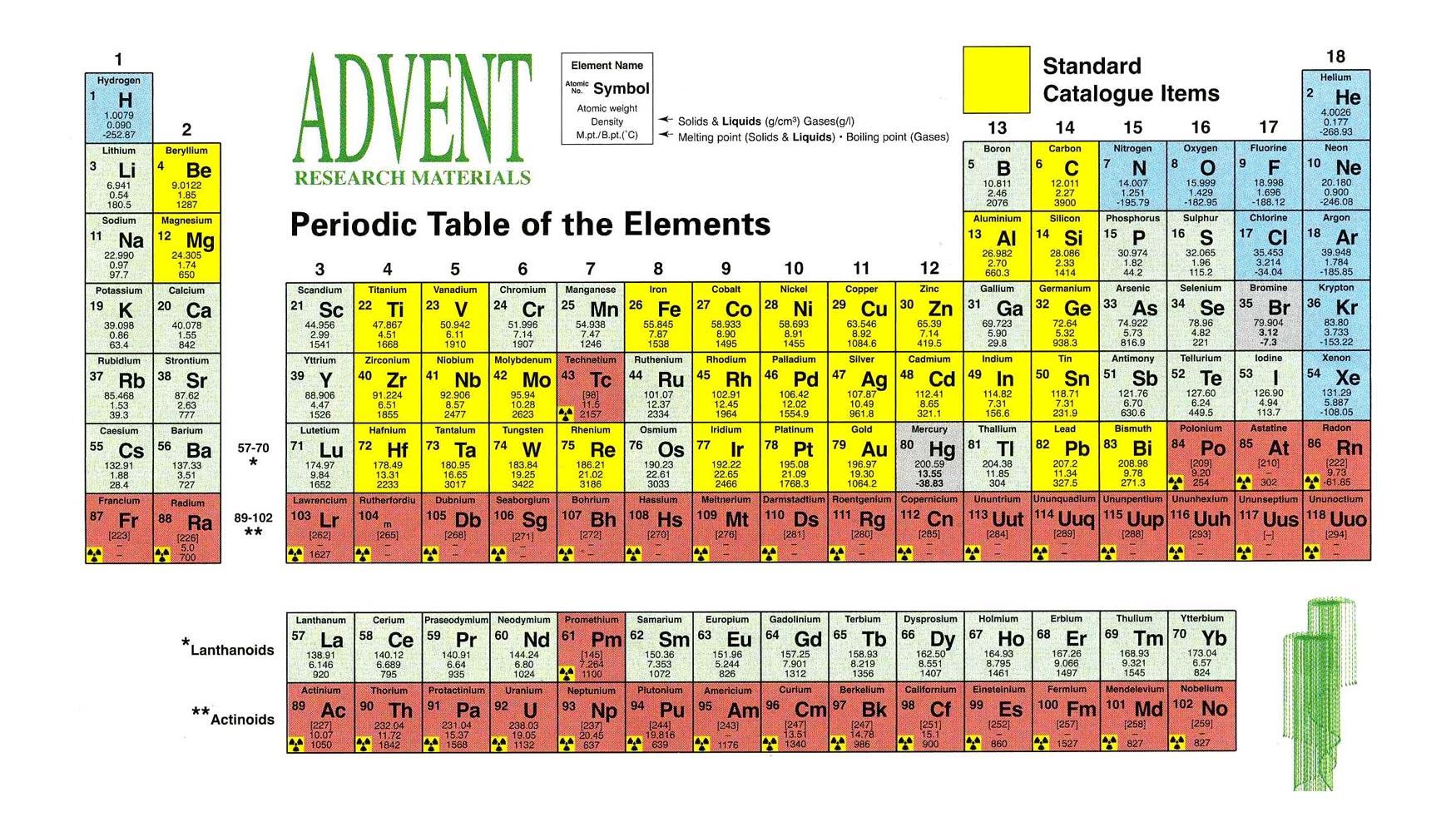 El elemento 113 qumica tabla peridica de los elementos de dmitri mendeleev actualizada 2015 uut 113 al final de la columna 13 urtaz Images
