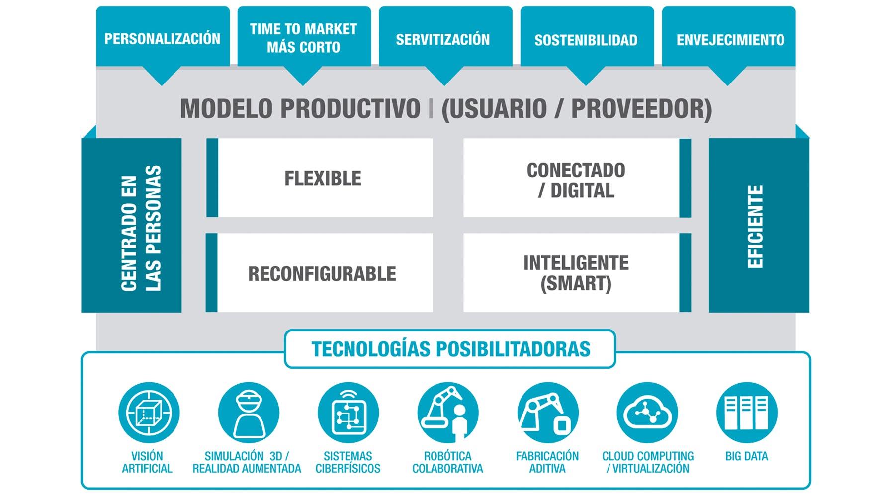 Qué Es La Industria 40 Automatización
