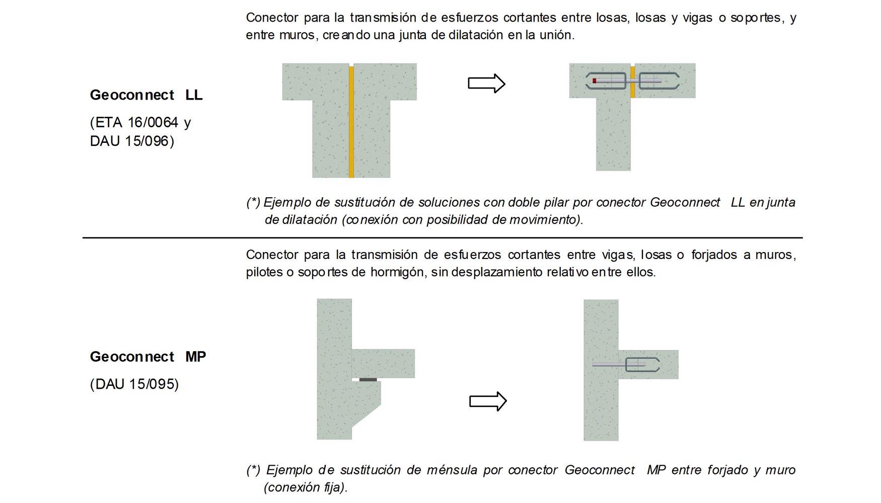Los conectores geoconnect primeros conectores for Junta constructiva