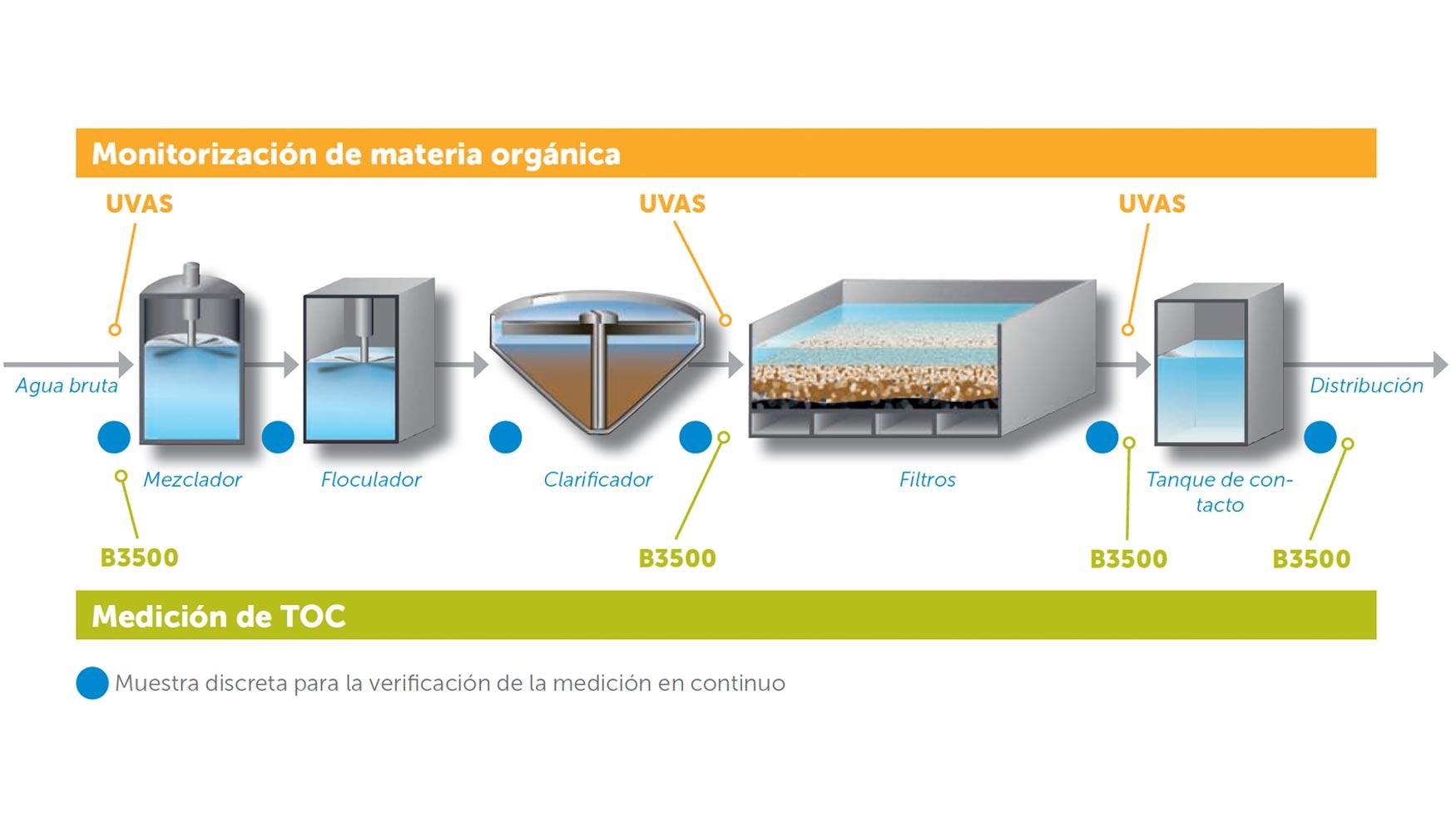 0e3ec411853 La materia orgánica contenida en el agua potable afecta al color