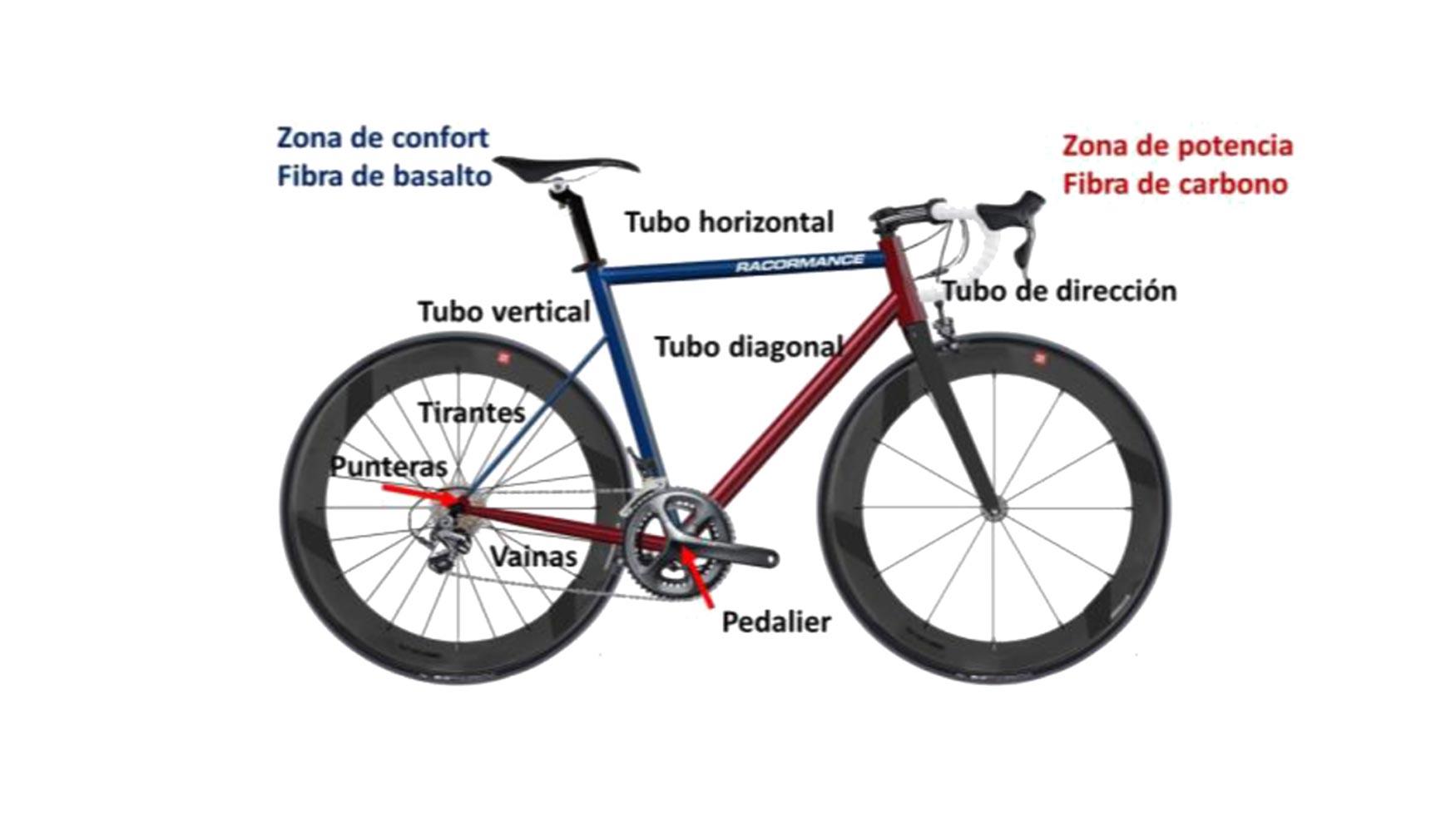 Perfecto Materiales De Construcción Marco De La Bicicleta Friso ...