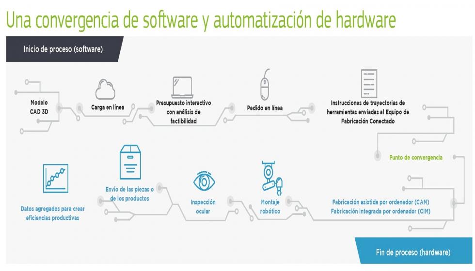 Industria 40 Conectividad Automatizada Automatización