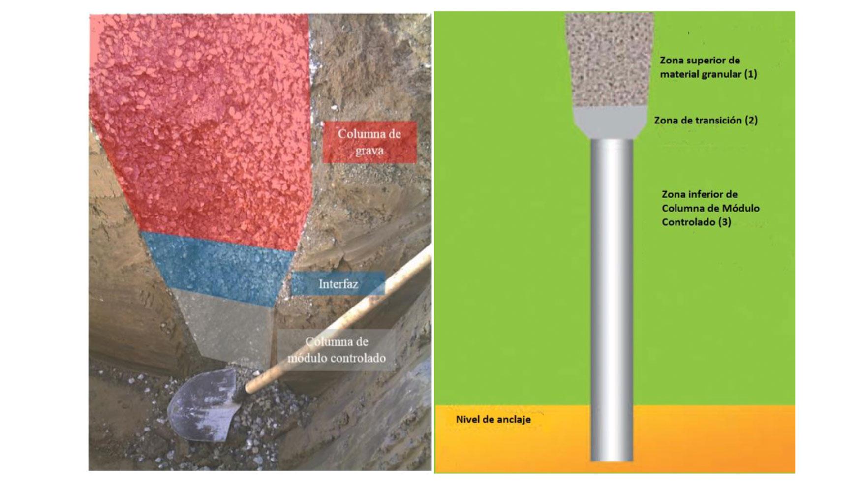 Nueva técnica de mejora del terreno: Columnas Bi-Módulo (CBM ...