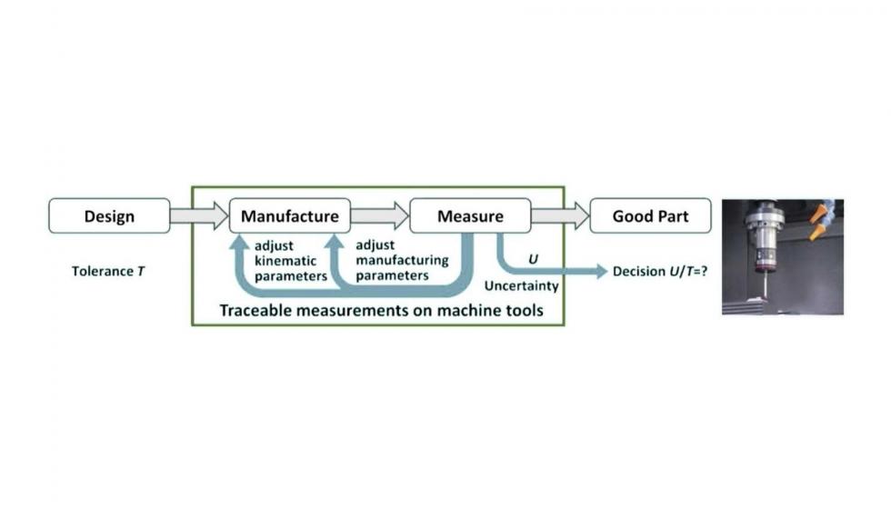 Requerimientos sobre la metrología dimensional para la mejora de los ...