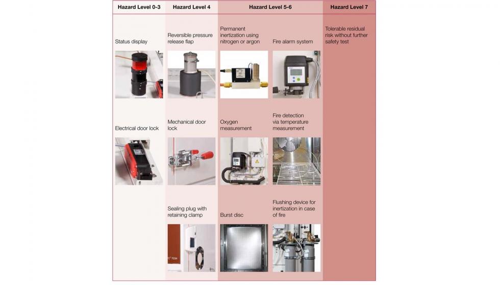 d5f0e49f3 Elementos de seguridad a incorporar en función de los Hazard Levels, según  Eucar.