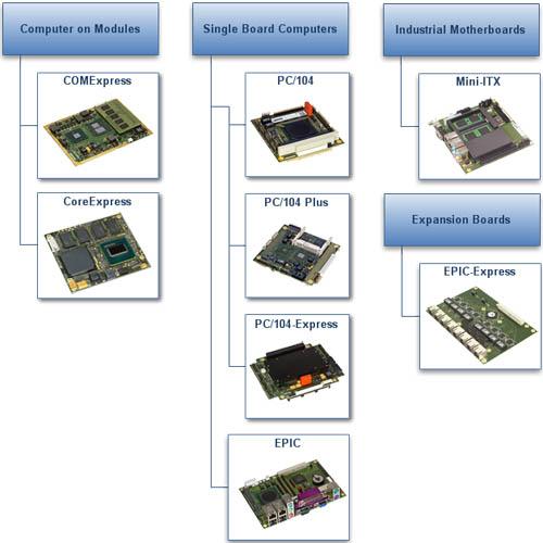 QNV presenta la gama de CPU industriales Lippert/Adlink, de extraordinaria robustez y diseño.