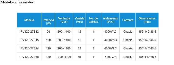 Convertidor con amplio rango de entrada (200-1100Vcc) y 120W