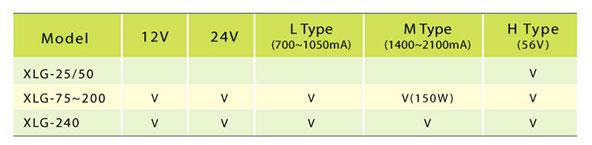 LED Driver regulable serie XLG de potencia constante