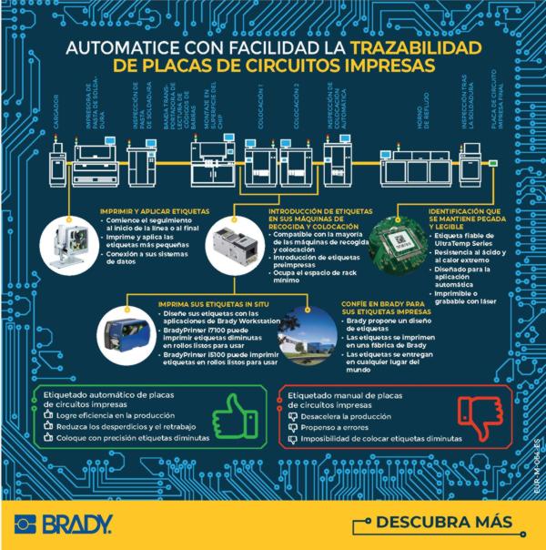 Automatización de identificación de PCB en líneas SMT