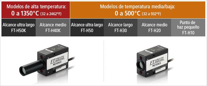 Medición de temperatura superficial sin contacto