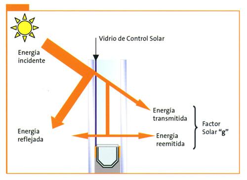 Sgg Cool Lite El Sol Bajo Control