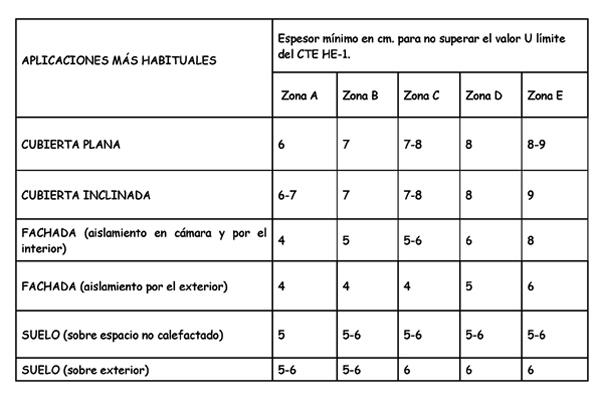 Claves para determinar el espesor m nimo de poliestireno - Placas de poliestireno extruido ...
