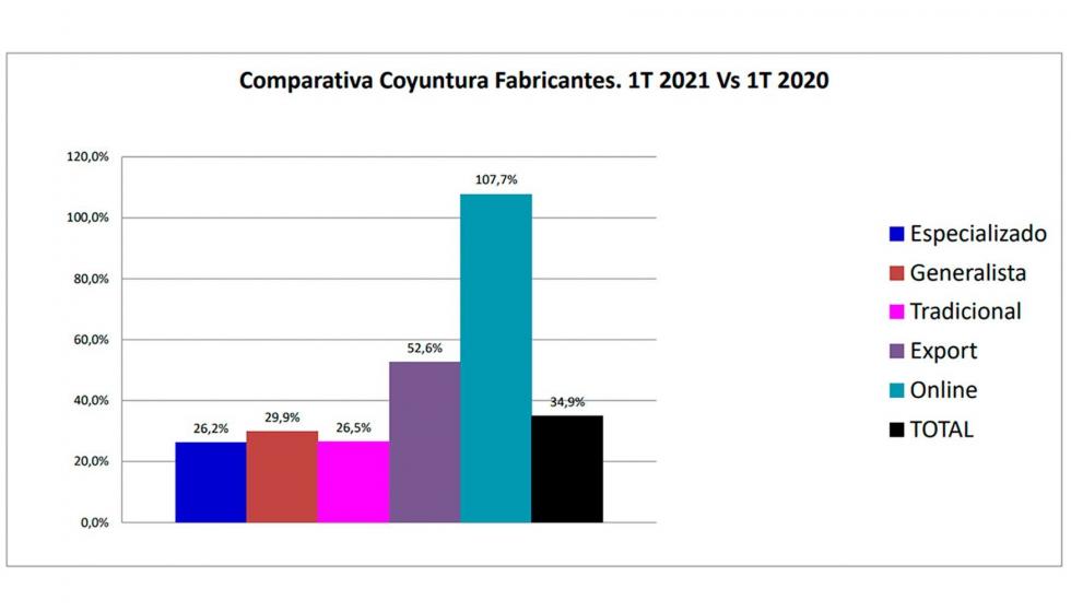 Comparativa de ventas del sector ferretería entre el primer trimestre de 2021 y el de 2020