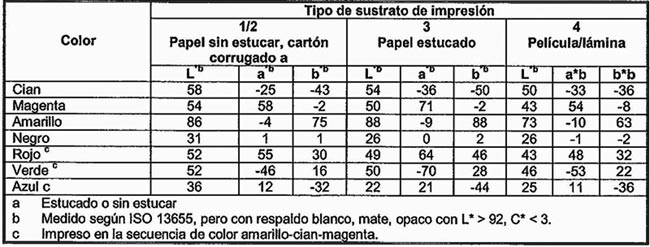 La importancia de una prueba de color digital - Industria Gráfica