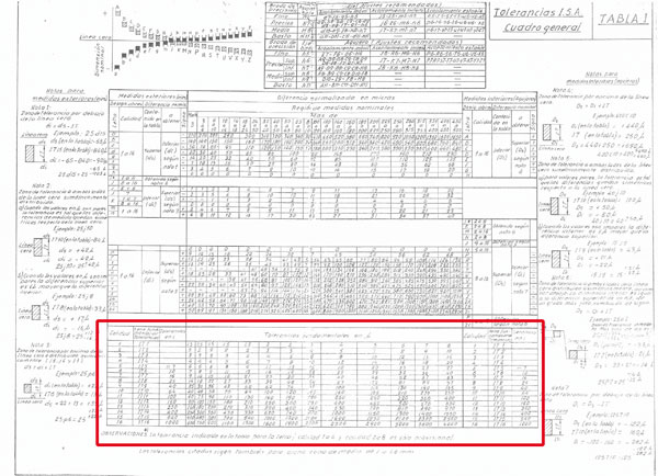 Old rules UNE under new GPS philosophy: standards in ISO 286