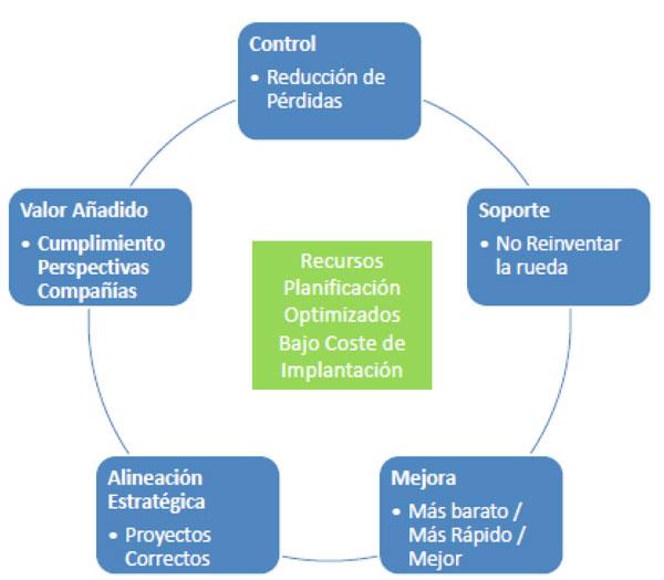 Lo factible no quita lo verde obras p blicas for Oficina gestion ica