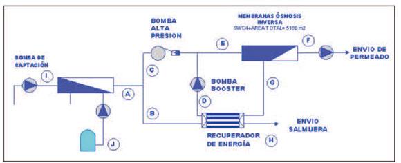 Mejoras Energ U00e9ticas E Hidr U00e1ulicas En Desalinizaci U00f3n