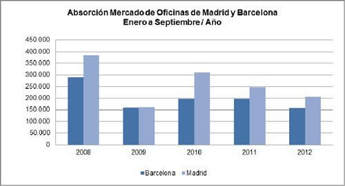 Las rentas prime se mantienen estables en ambas ciudades for Oficinas de endesa en barcelona ciudad