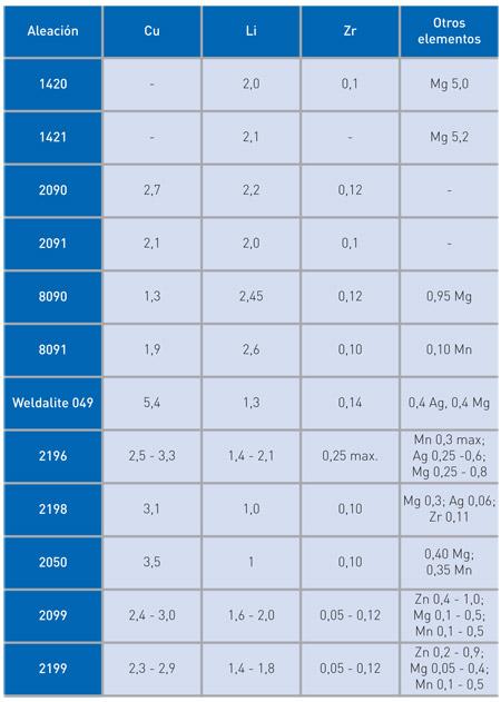 Materiales metlicos de uso frecuente en aeronutica aleaciones la ltima generacin de las aleaciones al li presenta una menor relacin culi en comparacin a las anteriores aleaciones pertenecen al sistema al cu li mg urtaz Image collections
