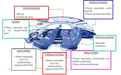 Manufacture of pieces for the interior of the car plastics for Interior y exterior en ingles