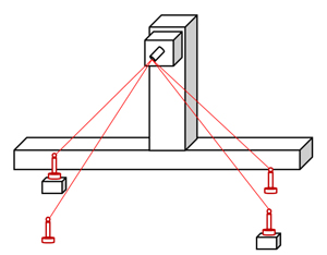 The precision measurement of positioning of large machine