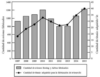 En la Figura 1 se muestra la evolución del uso del titanio en aeronáutica  desde el 2007 hasta el 2015 en relación a la cantidad de aviones fabricados. b64efbbc4c