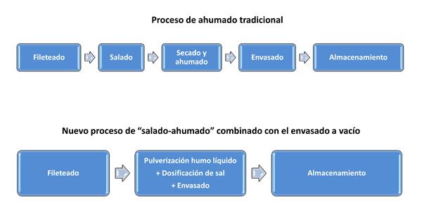 Nuevas alternativas en los procesos de salado y ahumado de for Procesos de preelaboracion y conservacion en cocina pdf