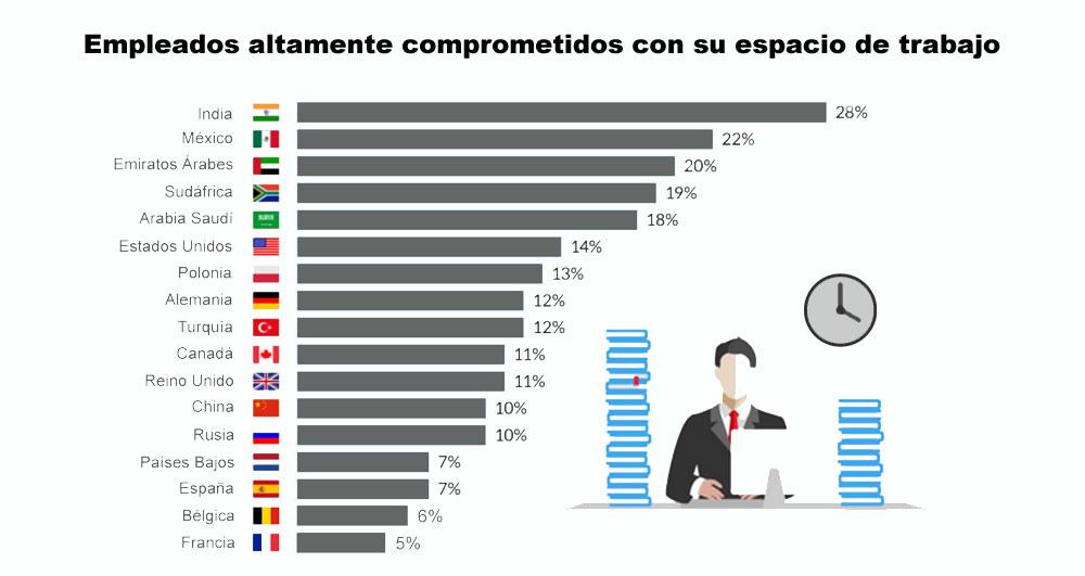 Steelcase_Empleados_comprometidos_con_su_trabajo